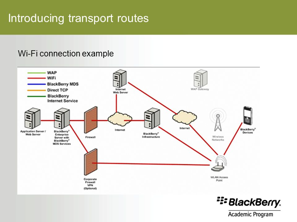 Introducing transport routes Wi-Fi connection example