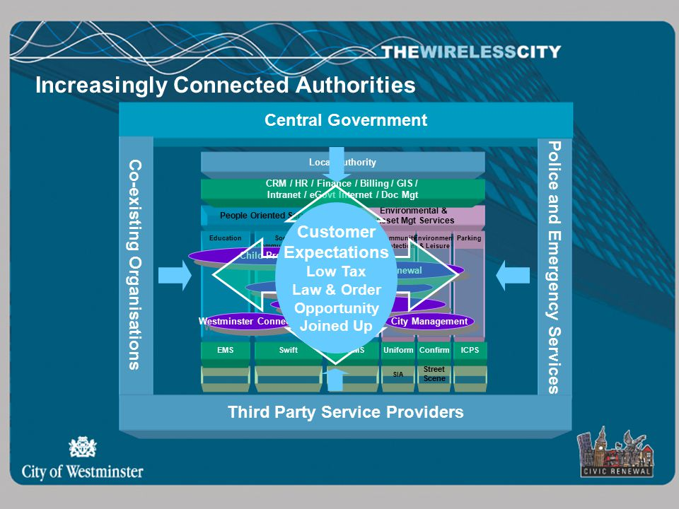 Increasingly Connected Authorities Local Authority People Oriented Services Environmental & Asset Mgt Services Social & Community Services EducationHousingCommunity Protection Environment & Leisure Parking SwiftOHMSEMSUniform SIA Confirm Street Scene ICPS CRM / HR / Finance / Billing / GIS / Intranet / eGovt Internet / Doc Mgt Elderly Care Child Protection OSS Civic Renewal City Management Westminster Connects Central Government Police and Emergency Services Co-existing Organisations Customer Expectations Low Tax Law & Order Opportunity Joined Up Third Party Service Providers