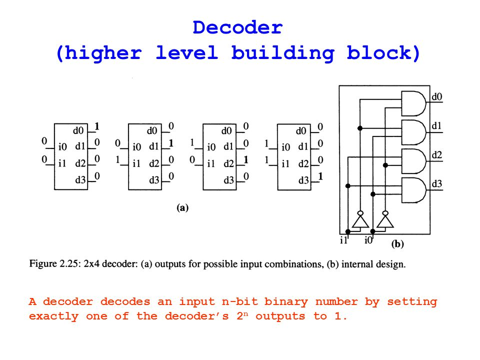 Decoder (higher level building block) A decoder decodes an input n-bit binary number by setting exactly one of the decoder's 2 n outputs to 1.