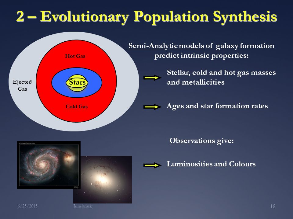Stars Ejected Gas Cold Gas Hot Gas Semi-Analytic models of galaxy formation predict intrinsic properties: Stellar, cold and hot gas masses and metallicities Ages and star formation rates Observations give: Luminosities and Colours Stars Innsbruck6/25/ – Evolutionary Population Synthesis