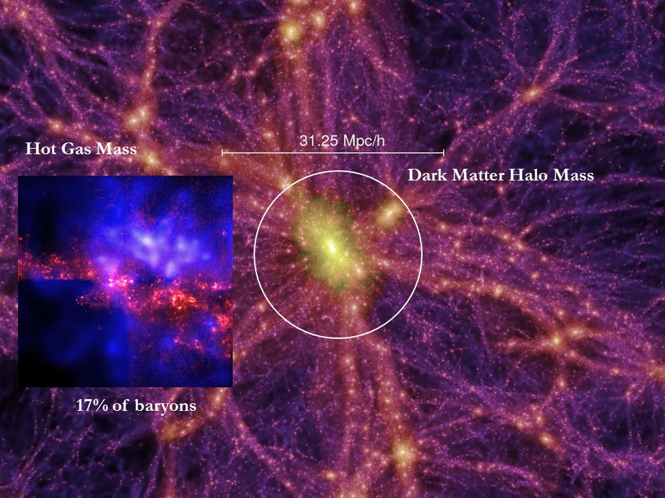 7 Innsbruck Dark Matter Halo Mass Hot Gas Mass 17% of baryons