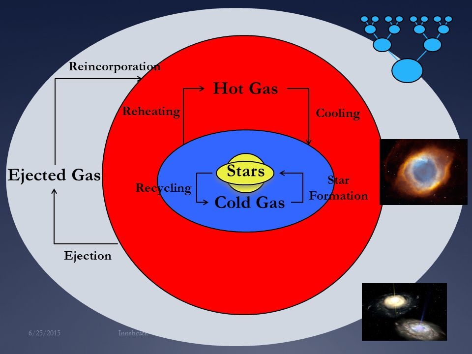 Innsbruck Stars Cold Gas Hot Gas Ejected Gas Recycling Star Formation Cooling Reheating Ejection Reincorporation Stars 6/25/2015 8