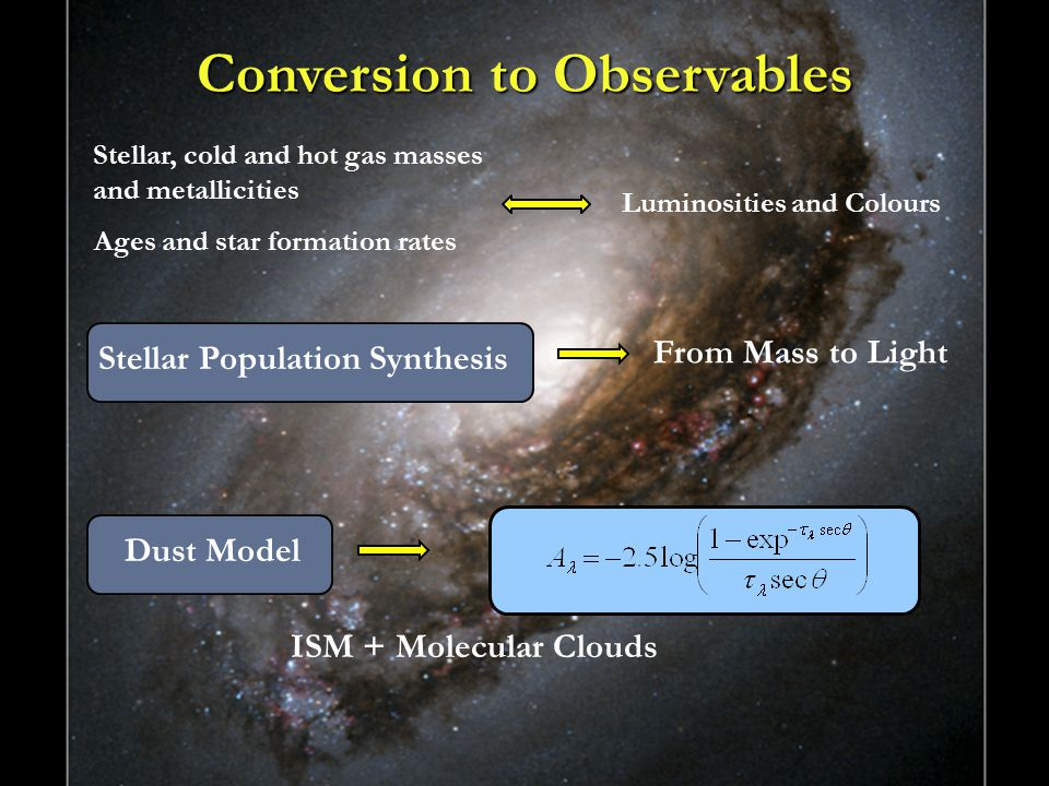 9 Innsbruck6/25/2015 From Mass to Light Stellar Population Synthesis Dust Model ISM + Molecular Clouds Conversion to Observables Stellar, cold and hot gas masses and metallicities Ages and star formation rates Luminosities and Colours