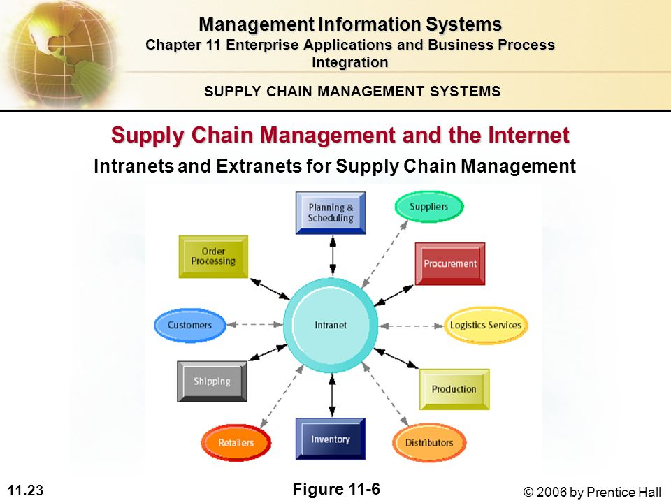 11.23 © 2006 by Prentice Hall Supply Chain Management and the Internet Intranets and Extranets for Supply Chain Management SUPPLY CHAIN MANAGEMENT SYSTEMS Figure 11-6 Management Information Systems Chapter 11 Enterprise Applications and Business Process Integration