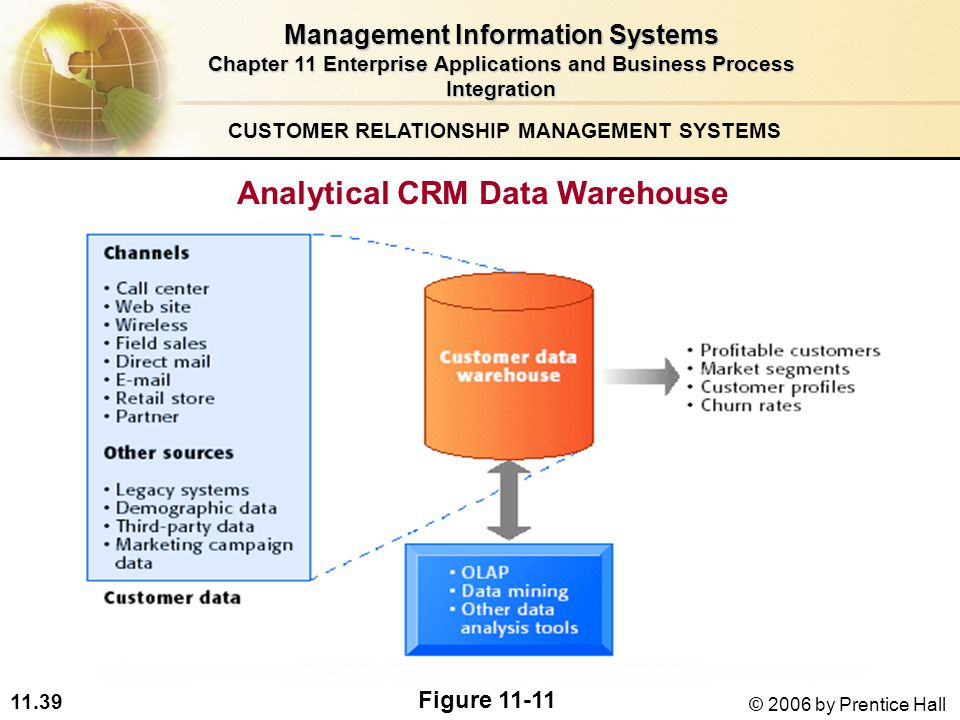 11.39 © 2006 by Prentice Hall CUSTOMER RELATIONSHIP MANAGEMENT SYSTEMS Analytical CRM Data Warehouse Figure Management Information Systems Chapter 11 Enterprise Applications and Business Process Integration