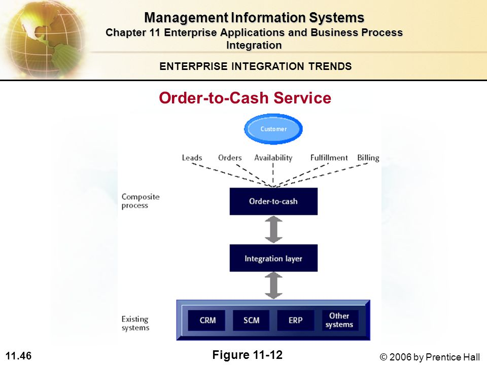 11.46 © 2006 by Prentice Hall Order-to-Cash Service ENTERPRISE INTEGRATION TRENDS Figure Management Information Systems Chapter 11 Enterprise Applications and Business Process Integration