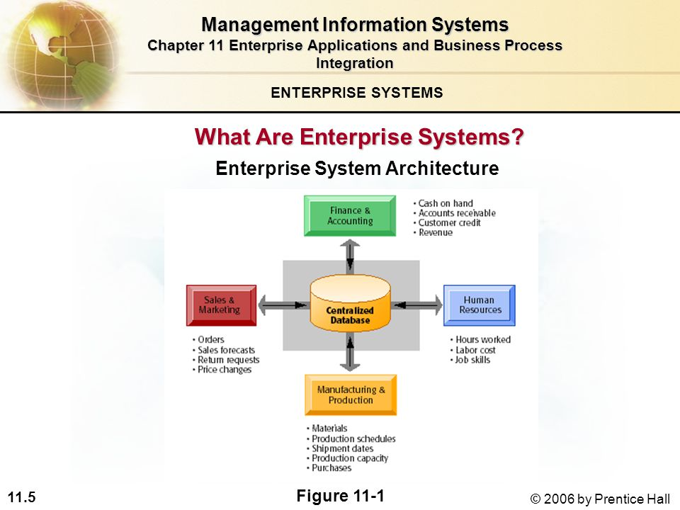 11.5 © 2006 by Prentice Hall What Are Enterprise Systems.