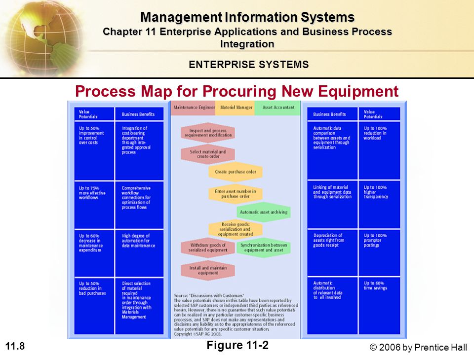 11.8 © 2006 by Prentice Hall Process Map for Procuring New Equipment ENTERPRISE SYSTEMS Figure 11-2 Management Information Systems Chapter 11 Enterprise Applications and Business Process Integration