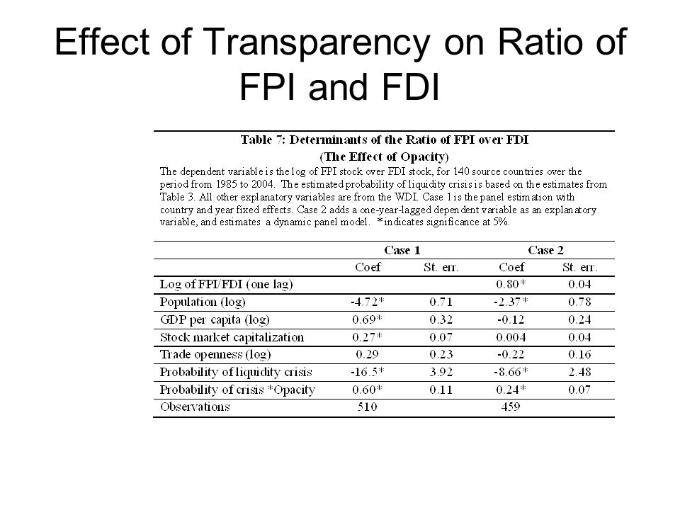 Effect of Transparency on Ratio of FPI and FDI