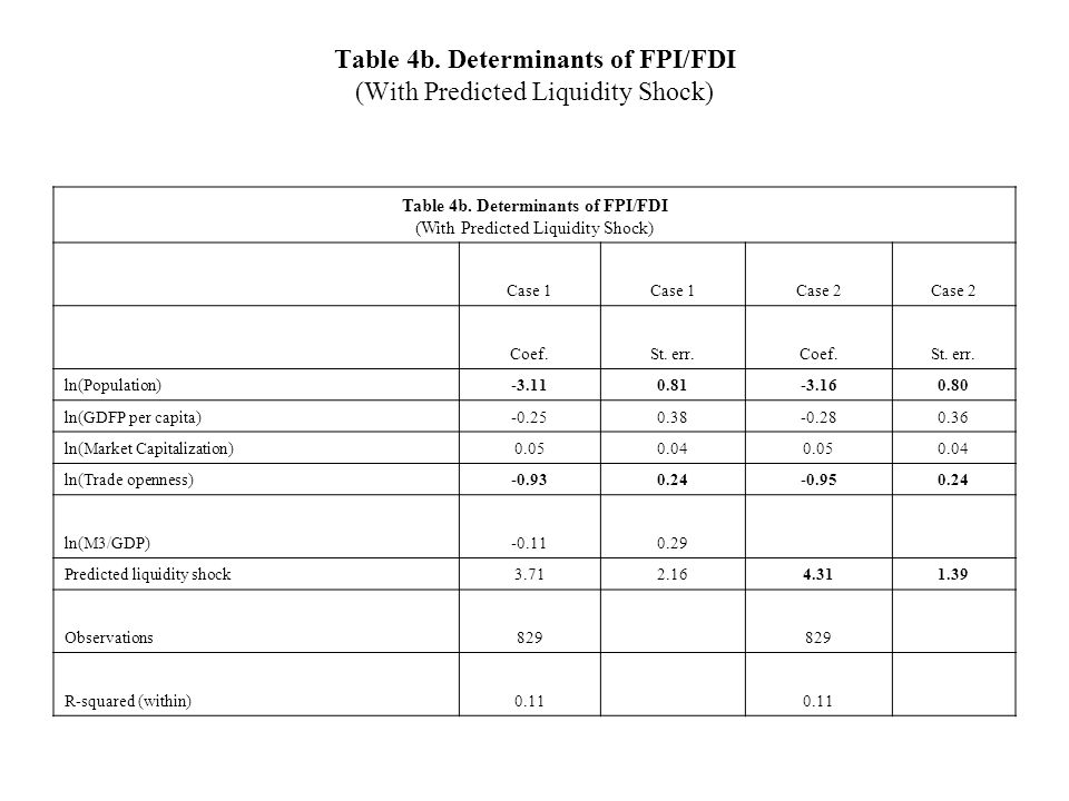 Table 4b. Determinants of FPI/FDI (With Predicted Liquidity Shock) Table 4b.