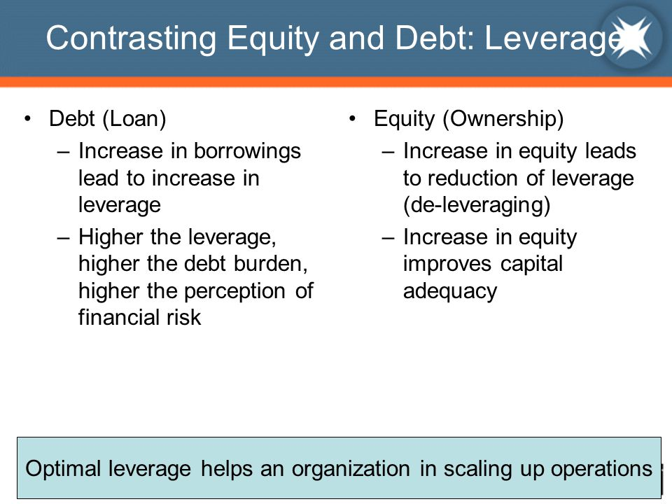 Contrasting Equity and Debt: Leverage Debt (Loan) –Increase in borrowings lead to increase in leverage –Higher the leverage, higher the debt burden, higher the perception of financial risk Equity (Ownership) –Increase in equity leads to reduction of leverage (de-leveraging) –Increase in equity improves capital adequacy Optimal leverage helps an organization in scaling up operations