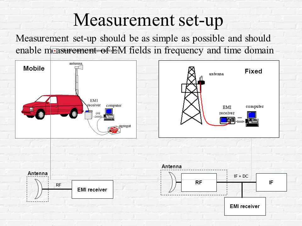 Measurement set-up Mobile EMI receiver Antenna EMI receiver Antenna RF IF RF IF + DC Measurement set-up should be as simple as possible and should enable measurement of EM fields in frequency and time domain Fixed