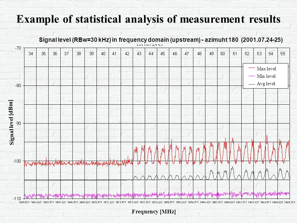 Example of statistical analysis of measurement results Signal level (RBw=30 kHz) in frequency domain (upstream) - azimuht 180 ( ) Frequency [MHz] Signal level [dBm] Max level Min level Avg level