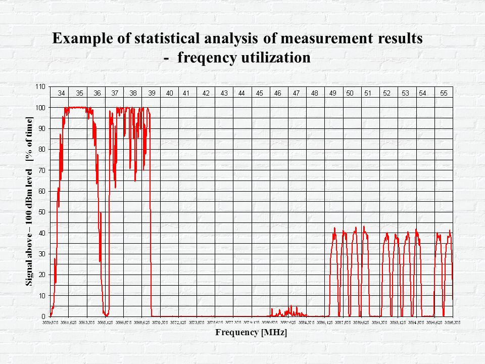 Example of statistical analysis of measurement results - freqency utilization Frequency [MHz] Signal above – 100 dBm level [% of time]