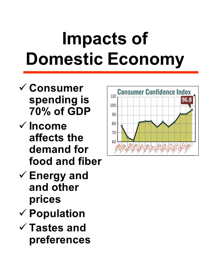 Impacts of Domestic Economy Consumer spending is 70% of GDP Income affects the demand for food and fiber Energy and and other prices Population Tastes and preferences