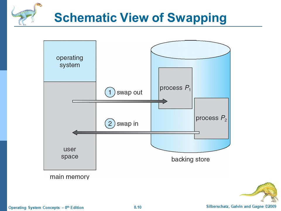8.10 Silberschatz, Galvin and Gagne ©2009 Operating System Concepts – 8 th Edition Schematic View of Swapping