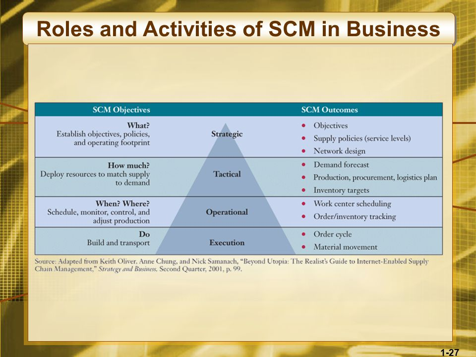 1-27 Roles and Activities of SCM in Business