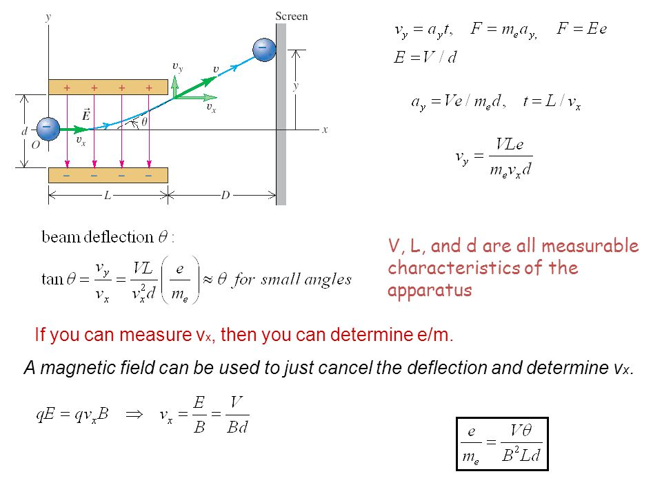 V, L, and d are all measurable characteristics of the apparatus If you can measure v x, then you can determine e/m.