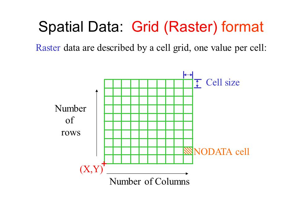 Spatial Data: Grid (Raster) format Number of rows Number of Columns (X,Y) Cell size NODATA cell Raster data are described by a cell grid, one value per cell: