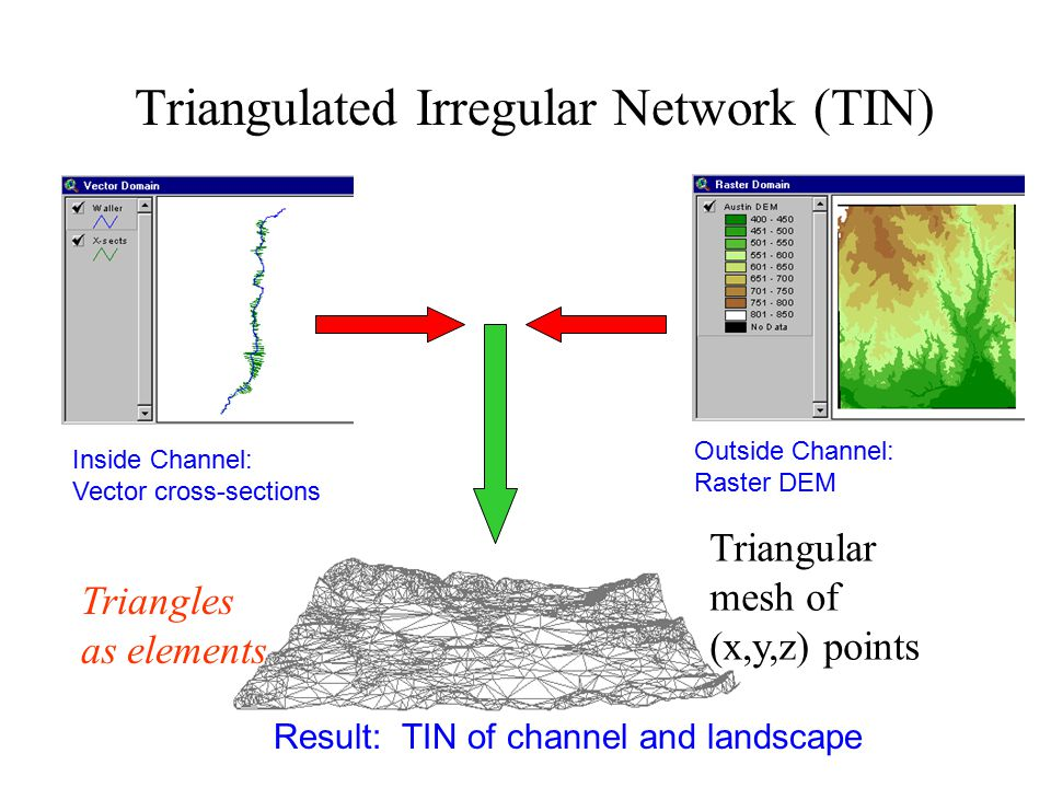 Triangulated Irregular Network (TIN) Inside Channel: Vector cross-sections Outside Channel: Raster DEM Result: TIN of channel and landscape Triangular mesh of (x,y,z) points Triangles as elements