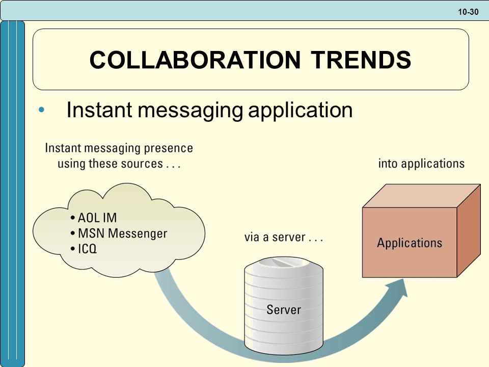 10-30 COLLABORATION TRENDS Instant messaging application