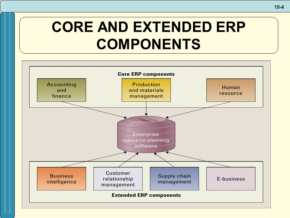 10-4 CORE AND EXTENDED ERP COMPONENTS