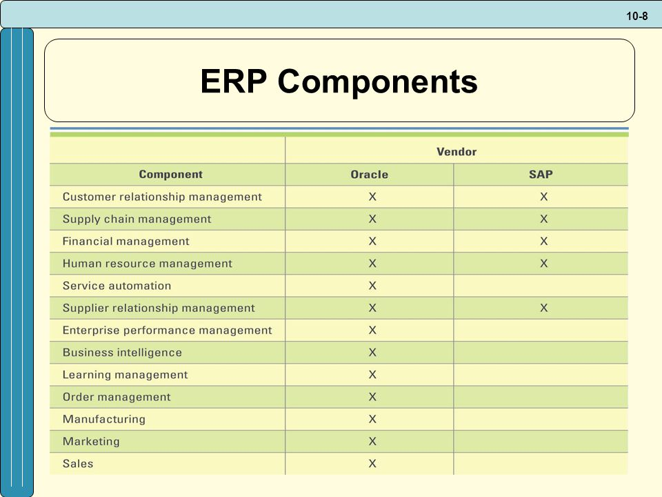 10-9 ERP Vendor Overview SCM and CRM market overviews