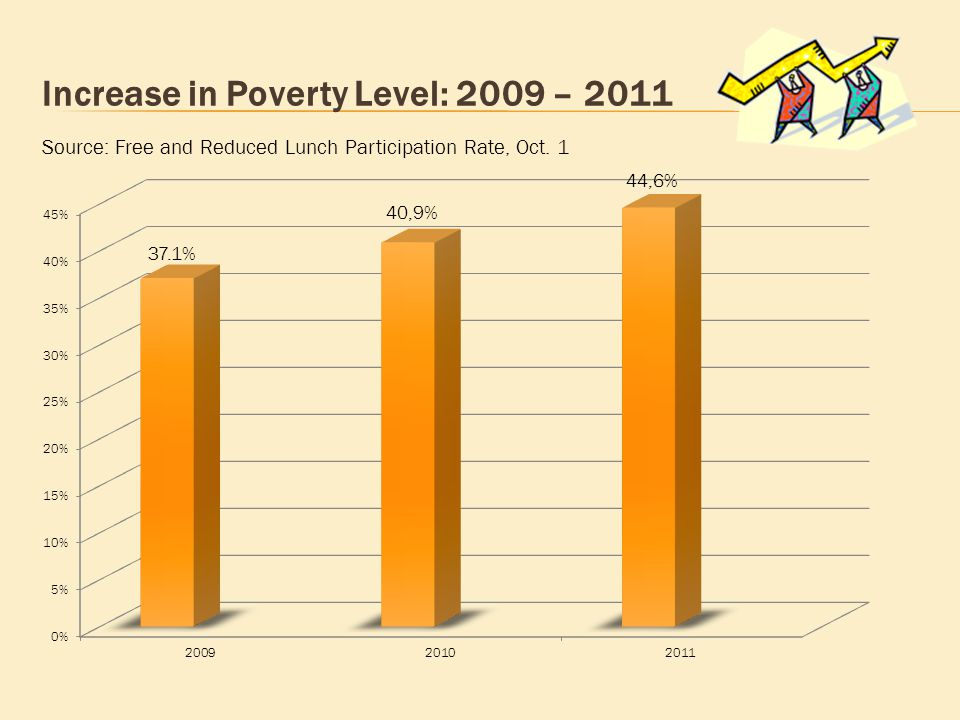 Increase in Poverty Level: 2009 – 2011 Source: Free and Reduced Lunch Participation Rate, Oct. 1