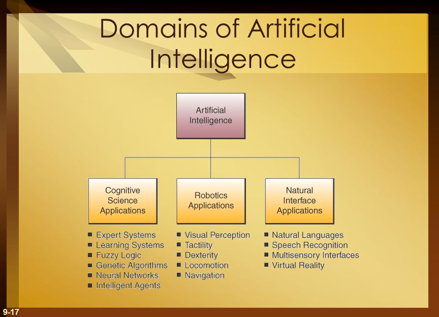9-17 Domains of Artificial Intelligence