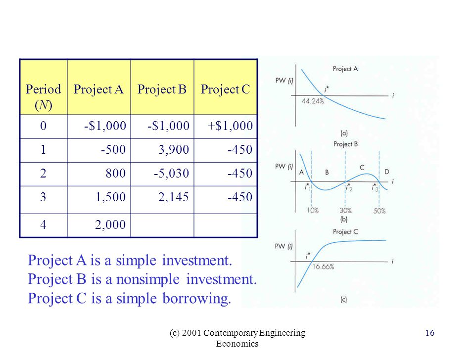 (c) 2001 Contemporary Engineering Economics 16 Period (N) Project AProject BProject C 0-$1,000 +$1, , , ,5002, ,000 Project A is a simple investment.