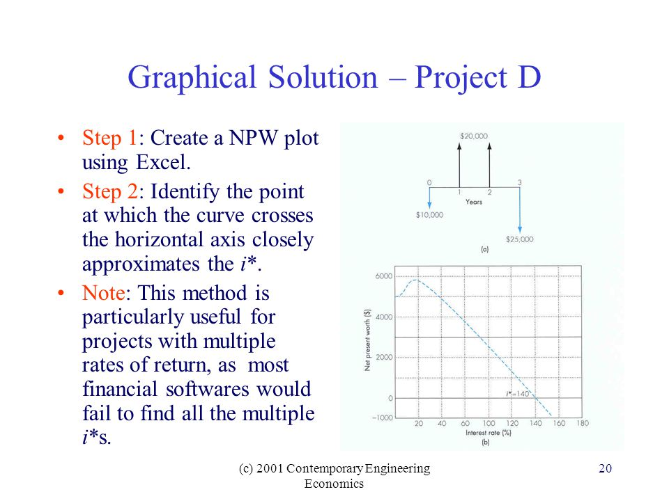 (c) 2001 Contemporary Engineering Economics 20 Graphical Solution – Project D Step 1: Create a NPW plot using Excel.