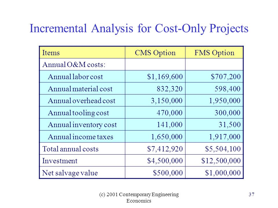 (c) 2001 Contemporary Engineering Economics 37 Incremental Analysis for Cost-Only Projects ItemsCMS OptionFMS Option Annual O&M costs: Annual labor cost$1,169,600$707,200 Annual material cost832,320598,400 Annual overhead cost3,150,0001,950,000 Annual tooling cost470,000300,000 Annual inventory cost141,00031,500 Annual income taxes1,650,0001,917,000 Total annual costs$7,412,920$5,504,100 Investment$4,500,000$12,500,000 Net salvage value$500,000$1,000,000