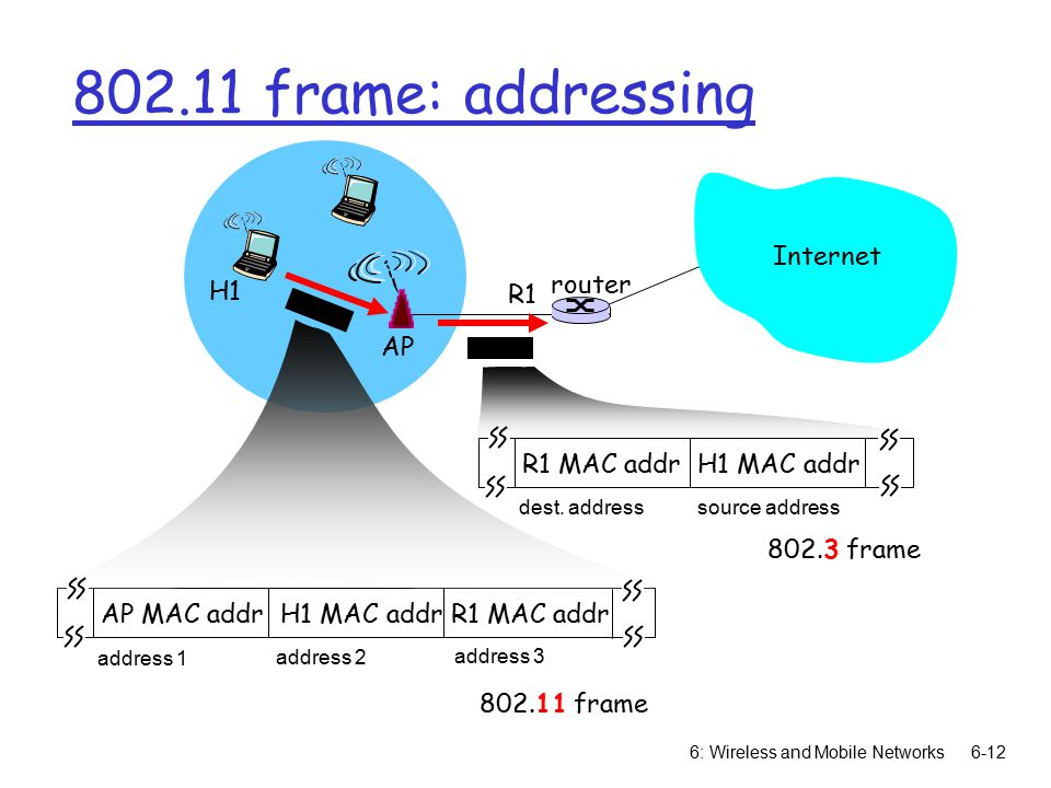 6: Wireless and Mobile Networks6-12 Internet router AP H1 R1 AP MAC addr H1 MAC addr R1 MAC addr address 1 address 2 address frame R1 MAC addr H1 MAC addr dest.
