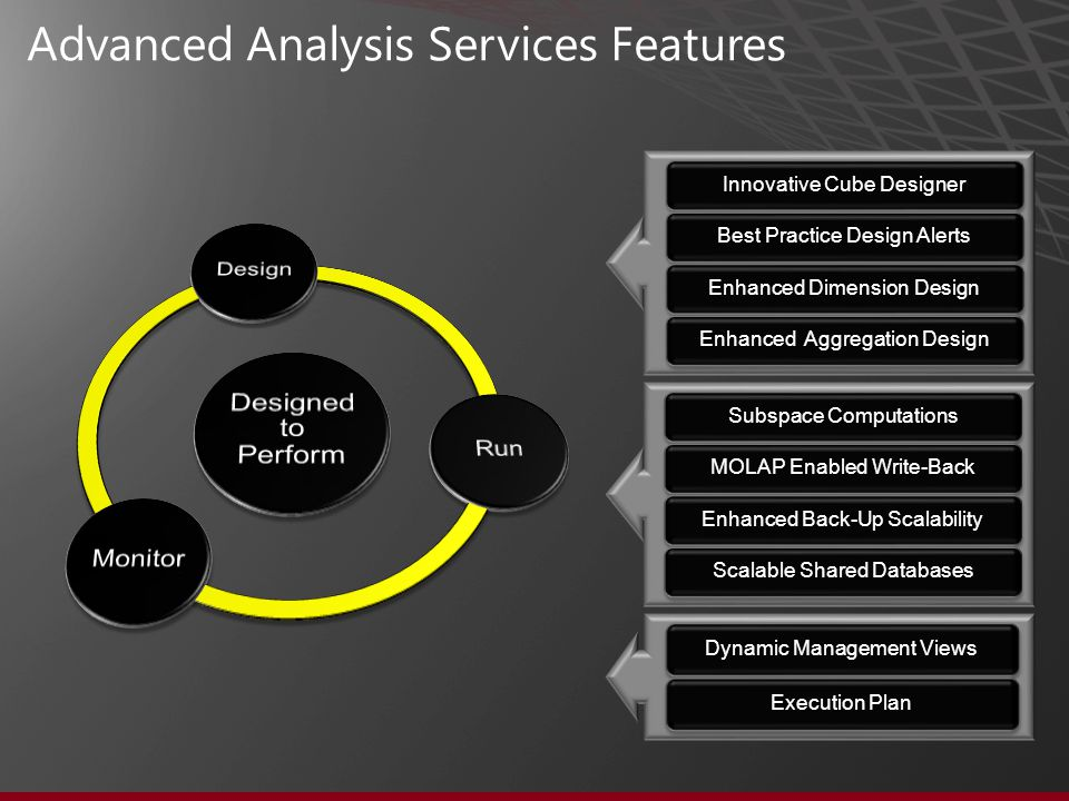 Innovative Cube Designer Best Practice Design Alerts Enhanced Dimension Design Enhanced Aggregation Design Dynamic Management Views Execution Plan Subspace Computations MOLAP Enabled Write-Back Enhanced Back-Up Scalability Scalable Shared Databases