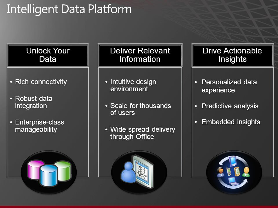 Unlock Your Data Rich connectivity Robust data integration Enterprise-class manageability Deliver Relevant Information Intuitive design environment Scale for thousands of users Wide-spread delivery through Office Drive Actionable Insights Personalized data experience Predictive analysis Embedded insights