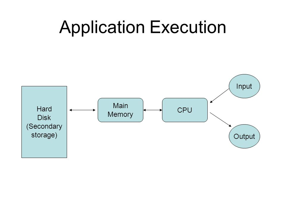 Application Execution Hard Disk (Secondary storage) Main Memory CPU Input Output