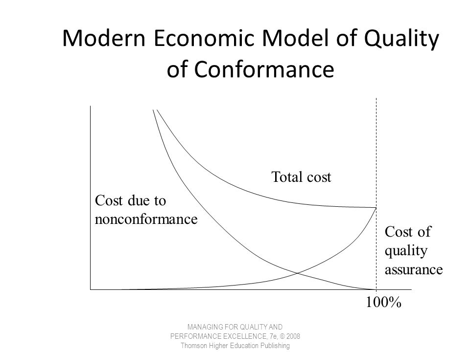 Modern Economic Model of Quality of Conformance MANAGING FOR QUALITY AND PERFORMANCE EXCELLENCE, 7e, © 2008 Thomson Higher Education Publishing Total