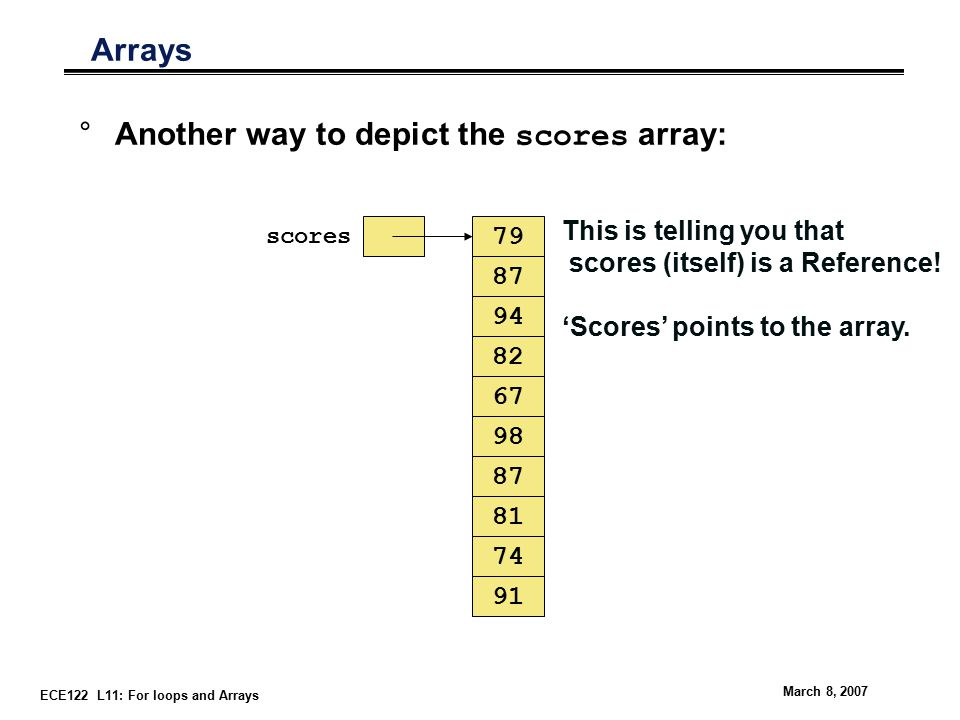 ECE122 L11: For loops and Arrays March 8, 2007 Arrays °Another way to depict the scores array: scores This is telling you that scores (itself) is a Reference.