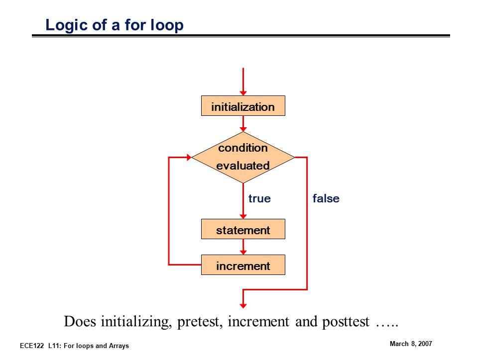 ECE122 L11: For loops and Arrays March 8, 2007 Logic of a for loop statement true condition evaluated false increment initialization Does initializing, pretest, increment and posttest …..