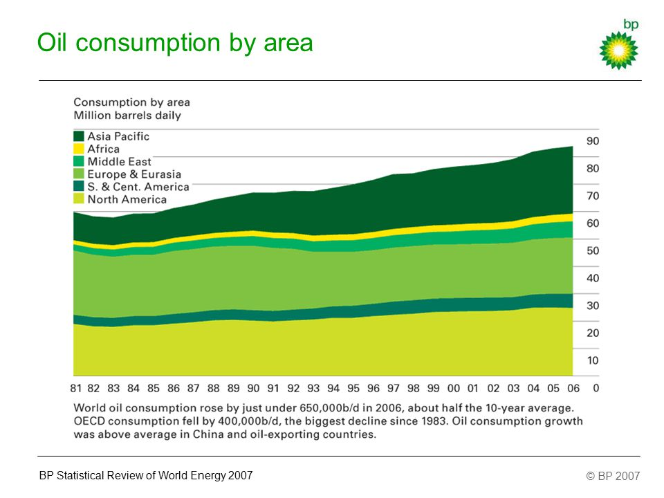 © BP 2007 BP Statistical Review of World Energy 2007 Oil consumption by area