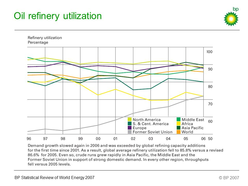 © BP 2007 BP Statistical Review of World Energy 2007 Oil refinery utilization