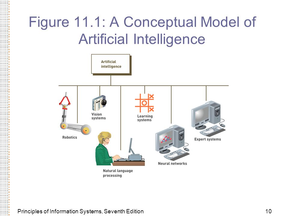 Principles of Information Systems, Seventh Edition10 Figure 11.1: A Conceptual Model of Artificial Intelligence