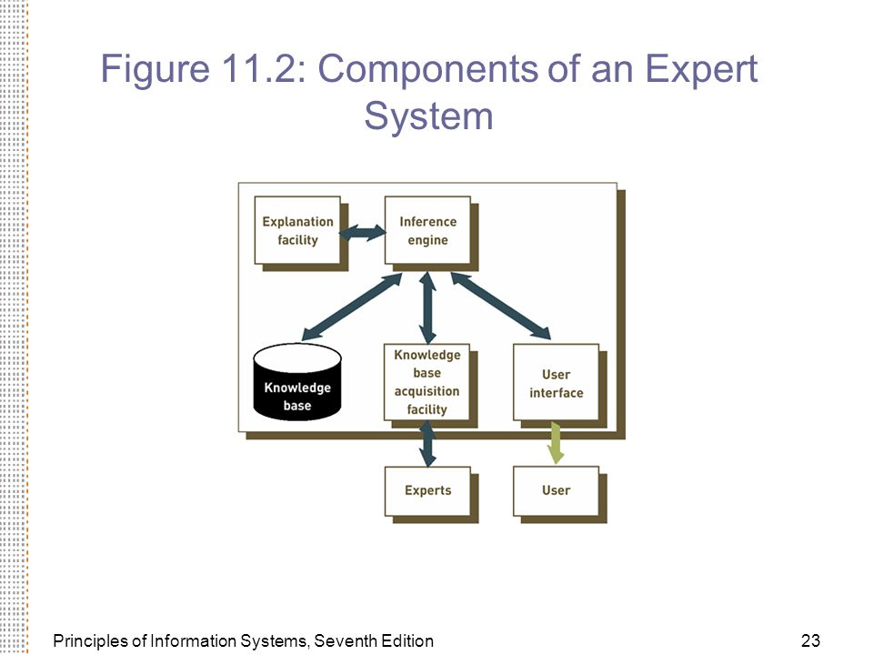 Principles of Information Systems, Seventh Edition23 Figure 11.2: Components of an Expert System