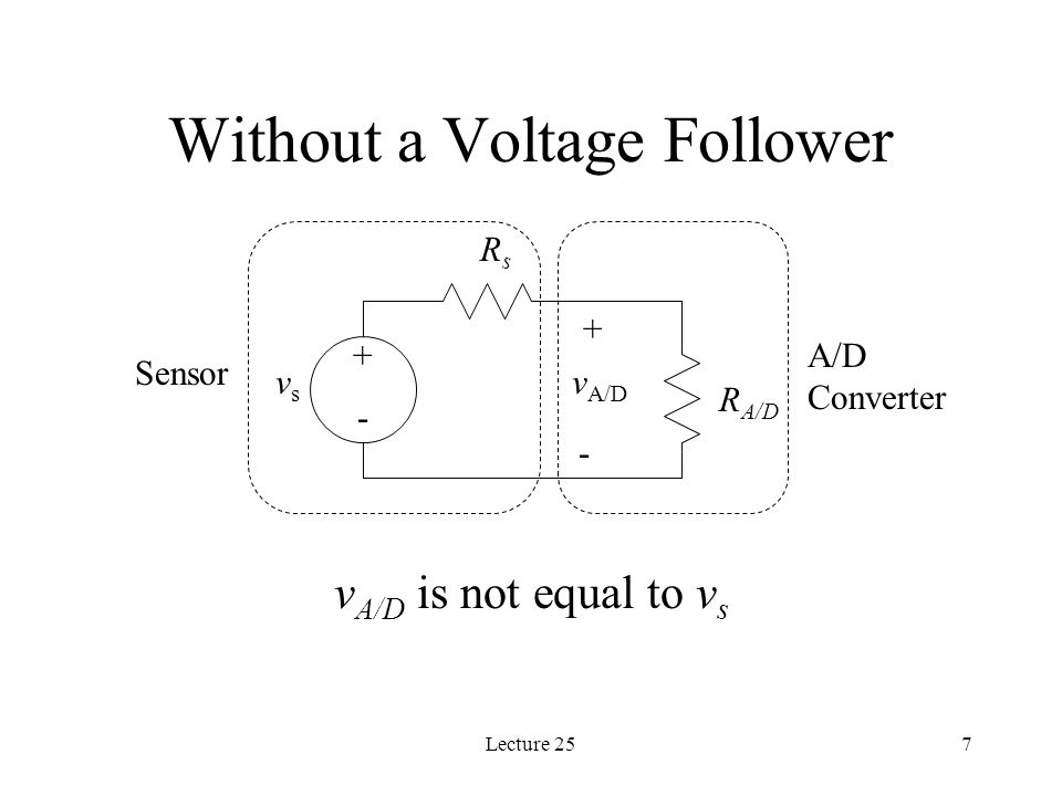 Lecture 257 Without a Voltage Follower v A/D is not equal to v s vsvs + - RsRs R A/D + - v A/D Sensor A/D Converter