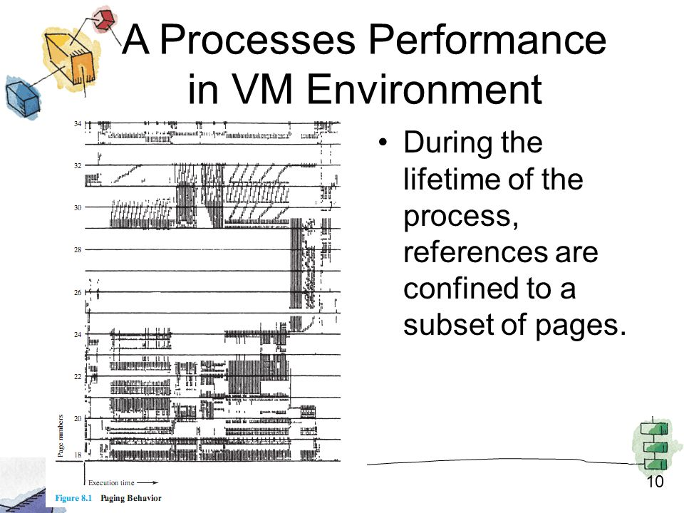 10 A Processes Performance in VM Environment During the lifetime of the process, references are confined to a subset of pages.