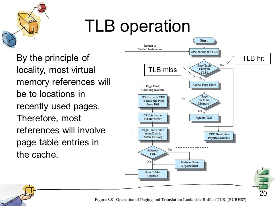 20 TLB operation TLB hit TLB miss By the principle of locality, most virtual memory references will be to locations in recently used pages.