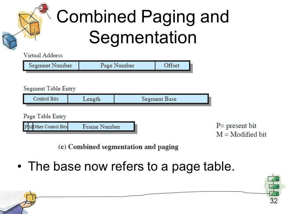 32 Combined Paging and Segmentation The base now refers to a page table.