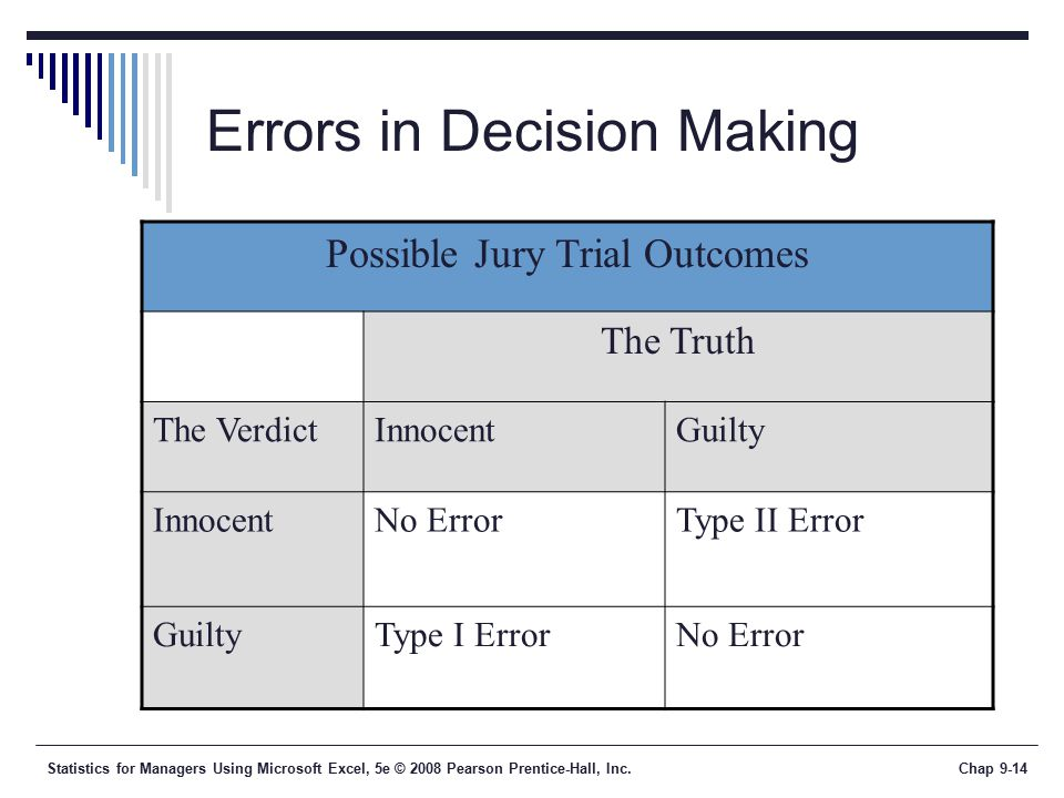 Statistics for Managers Using Microsoft Excel, 5e © 2008 Pearson Prentice-Hall, Inc.Chap 9-14 Errors in Decision Making Possible Jury Trial Outcomes The Truth The VerdictInnocentGuilty InnocentNo ErrorType II Error GuiltyType I ErrorNo Error