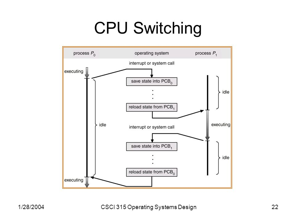 1/28/2004CSCI 315 Operating Systems Design22 CPU Switching