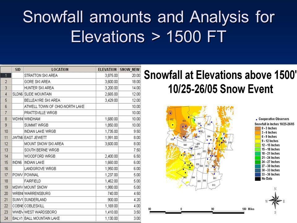 Snowfall amounts and Analysis for Elevations > 1500 FT